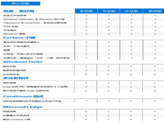 微软推出Win10正式版功能对比表 各版功能抢先看