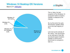 Win10一周年更新已占Windows10总体份额91.2%