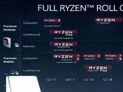 网曝AMD将于今年3月推出第二代Ryzen处理器