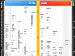 2018年3月CPU天梯图 桌面级处理器天梯图最新版