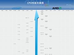 2019年12月最新CPU天梯图 桌面级处理器天梯图
