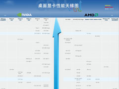 2020年7月顯卡天梯圖:桌面級顯卡性能天梯圖最新版