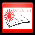 BK Daily Chart v2.0